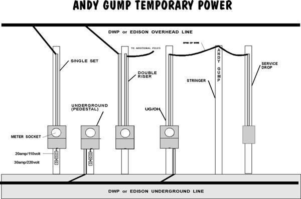 Temporary Power - Andy Gump